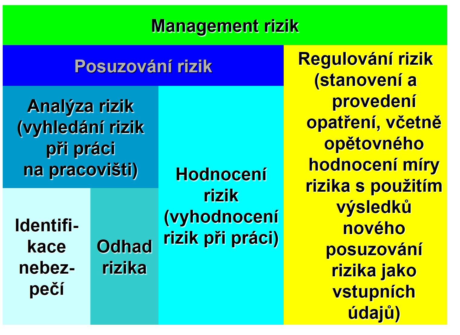 management-rizik