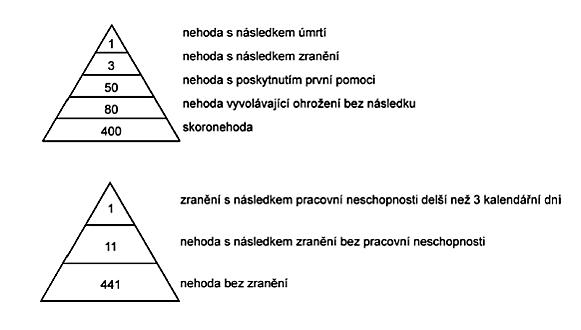 nehodove-trojuhelniky-podle_tye_hse